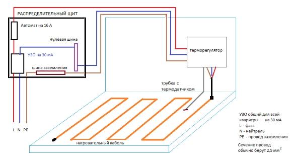 Схема выхода электрических элементов теплого пола