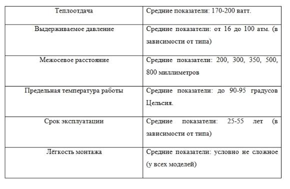 Технические характеристики биметаллических радиаторов