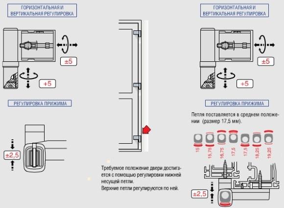Инструкция по регулировке балконных дверей самостоятельно