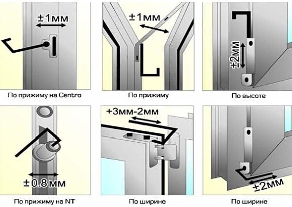 Схема регулировки пластикового окна от производителя